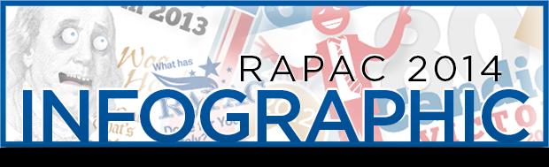 RAPAC 2014 Infographic