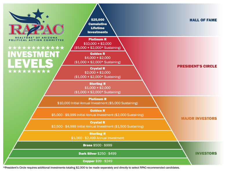 The RAPAC Investment Levels Pyramid